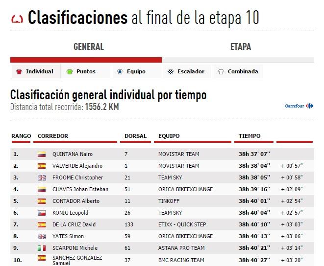 clasificación etapa 10.jpg